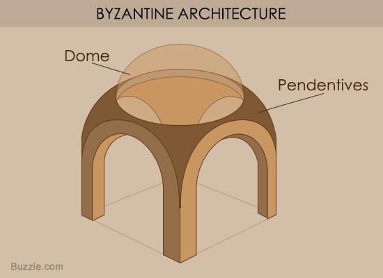 550-byzantine-architecture-pendentives.jpg